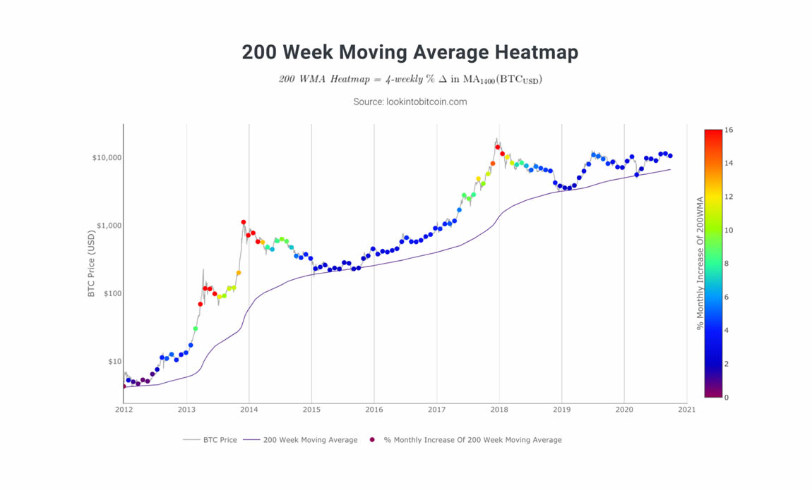 neutral-atm-200-week-moving-average