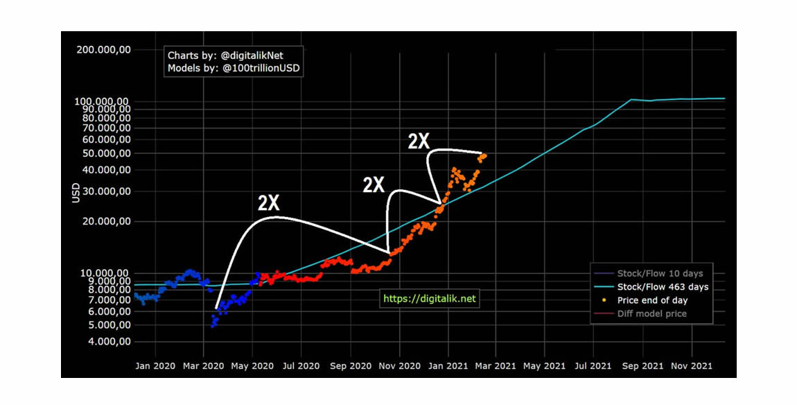 neutral-atm-bitcoin-price-does-not-matter-pt3-a