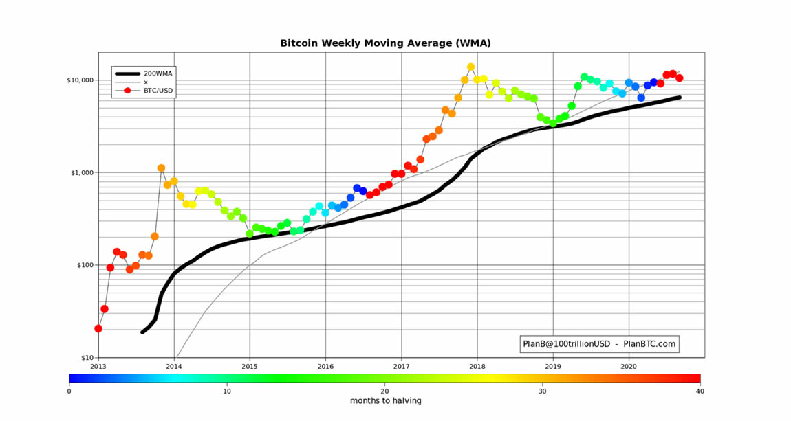neutral-atm-bitcoin-weekly-moving-average